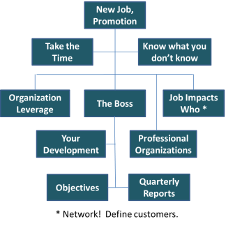 New Job Chart